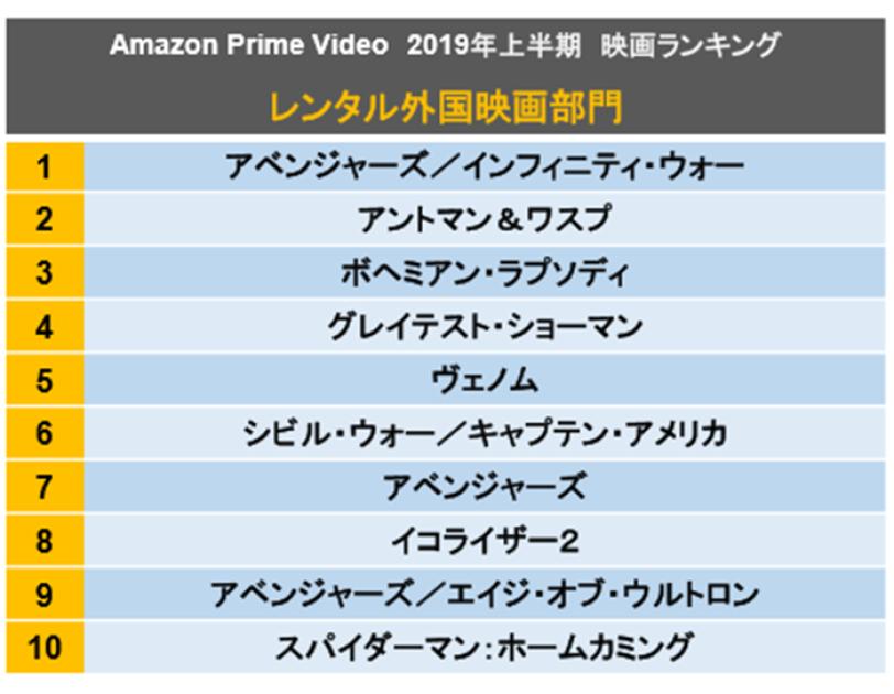 2019年1月から6月に最も多くのお客様に視聴された映画作品を発表