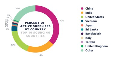 A pie chart showing the percent of active suppliers by country of top 10 sourcing countries
