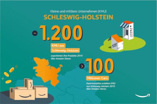 Kleine und Mittlere Unternehmen in Schleswig-Holstein