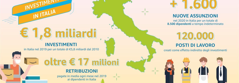 """Infografica che illustra gli investimenti e i posti di lavoro creati da Amazon in Italia. Al centro abbiamo una rappresentazione dell'Italia, in verde, che divide in due sezioni l'infografica. Sulla sinistra troviamo un dipendente di Amazon stilizzato (indossa un giubbetto arancione, porta in mano alcuni pacchi Amazon e posa davanti a un centro logistico). In alto, sopra di lui, svetta il titolo: """"Investimenti in Italia"""". Sotto il titolo, in grande, si scrive """"1,8 miliardi di euro"""", che, come spiega il testo sottostante, è il valore degli investimenti in Italia nel 2019, per un totale di 5,8 miliardi di euro investiti in Italia dal 2010. Sotto, viene posto in evidenza un altro valore, ovvero """"oltre 17 milioni di euro"""", che. si spiega nel testo sotto, rappresenta le retribuzioni pagate in media ogni mese nel 2019 ai dipendenti in Italia. Ci spostiamo quindi a destra, dove, in alto, svetta il numero +1600, che sono le nuove assunzioni nel 2020 in Italia, per un totale di 8500 dipendenti a tempo indeterminato. Sotto, viene posto in evidenza il numero 120.000, che rappresenta i posti di lavoro creati come effetto indiretto degli investimenti. Sono quindi rappresentate sotto quest'ultimo valore 4 persone, che simboleggiano i lavoratori dell'indotto, nell'ambito creativo, logistico, commerciale e di impresa."""