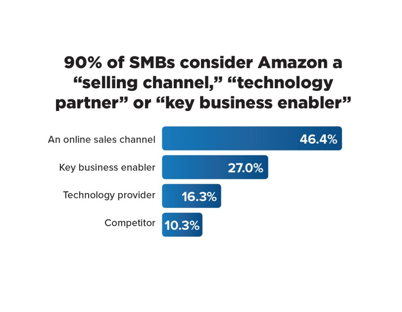 "90% of SMBs consider Amazon a ""selling channel, ""technology partner,"" or ""key business enabler"""