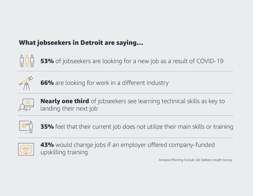 Stats on jobseekers in Detroit. 53% of jobseekers are looking for a new job as a result of COVID-19, 66% are looking for work in a different industry, nearly one third of jobseekers see learning technical skills as key to landing their next job, 35% feel that their current job does not utilize their main skills or training, 43% would change jobs if an employer offered company-funded upskilling and training.