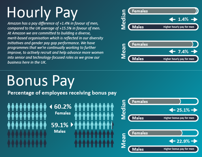 Gender pay gap results hourly pay and bonus pay infographic for Amazon