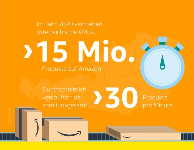 Fakten aus KMU Report Österreich 2021