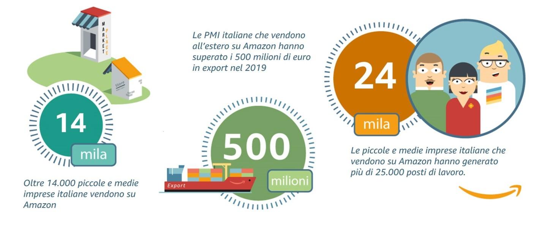 Grafico che riassume i numeri delle piccole e medie imprese italiane su Amazon