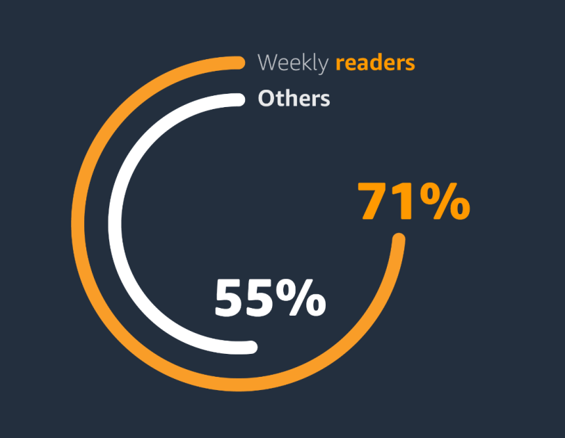 Data illustrating how reading makes people happier