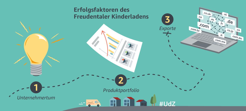 UdZ_blog_freudentaler_kinderladen_1440x650.png