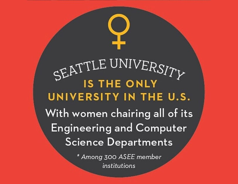"A text graphic that states, "" Seattle University is the only university in the U.S. with women chairing all of its Engineering and Computer Science departments."""