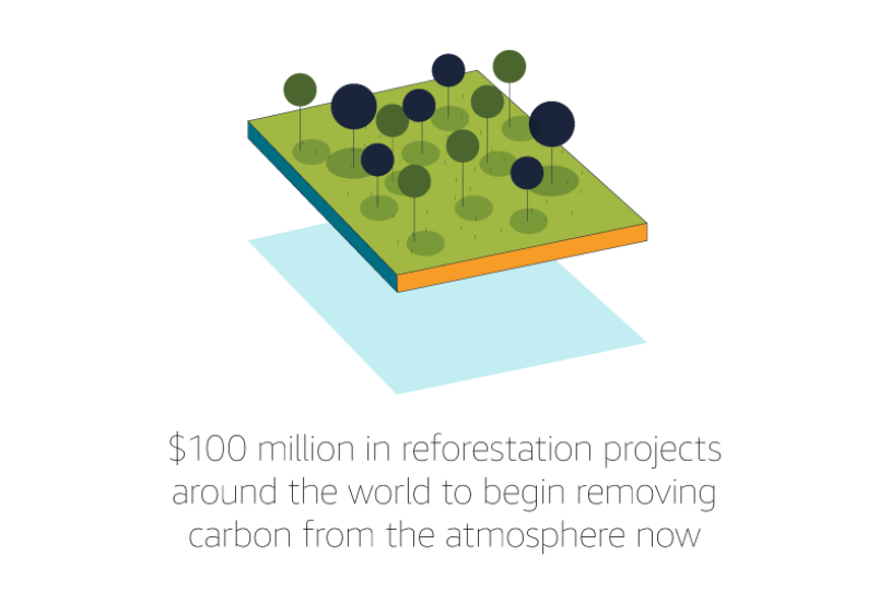 "An illustration of trees that reads ""$100 million in reforestation projects around the world to begin removing carbon from the atmosphere now."""