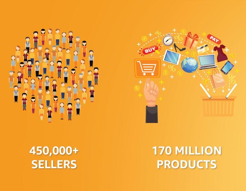 Amazon India's economic impact