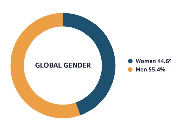 Amazon global gender 2020