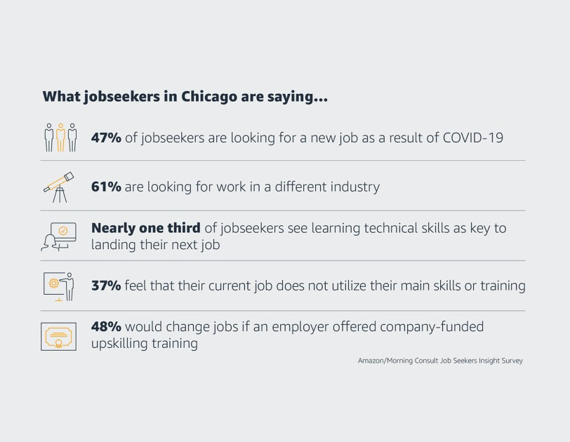 A graphic with stats on jobseekers in Chicago. 47% of jobseekers are looking for a new job as a result of COVID-19, 61% are looking for work in a different industry, nearly one third of jobseekers are learning technical skills as key to landing their next job, 37% feel that their current job does not utilize their main skills or training, 48% would change jobs if an employer offered company-funded upskilling training.