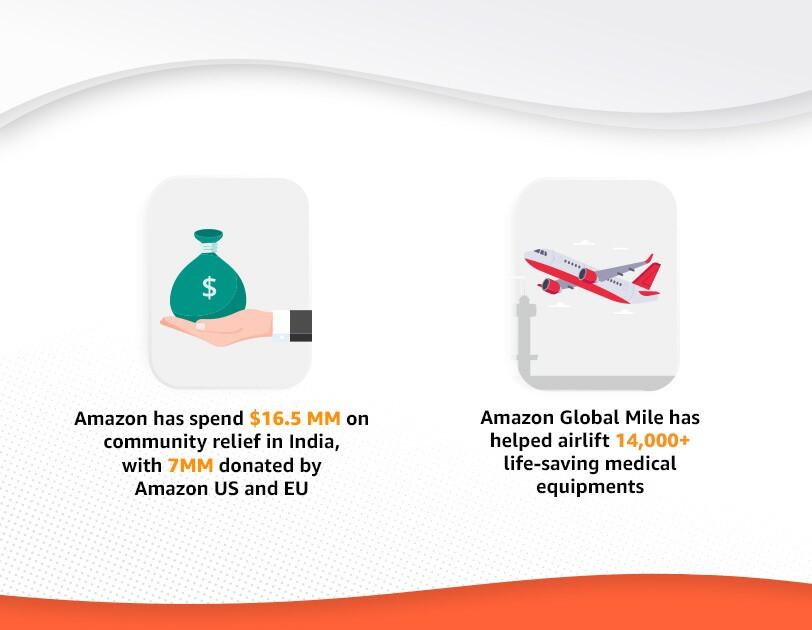 Amazon help COVID