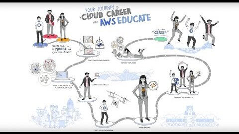 Your Journey to a Cloud Career with AWS Educate