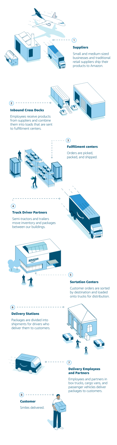 Graphic depicting the supply chain process