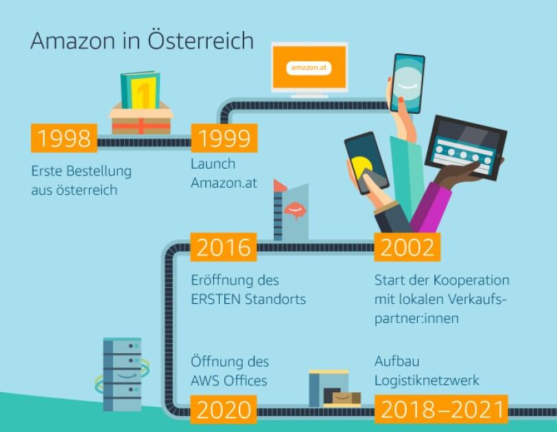 Zeitstrahl zu den Stationen von Amazon in Österreich.