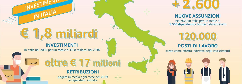 """Infografica che illustra gli investimenti e i posti di lavoro creati da Amazon in Italia. Al centro abbiamo una rappresentazione dell'Italia, in verde, che divide in due sezioni l'infografica. Sulla sinistra troviamo un dipendente di Amazon stilizzato (indossa un giubbetto arancione, porta in mano alcuni pacchi Amazon e posa davanti a un centro logistico). In alto, sopra di lui, svetta il titolo: """"Investimenti in Italia"""". Sotto il titolo, in grande, si scrive """"1,8 miliardi di euro"""", che, come spiega il testo sottostante, è il valore degli investimenti in Italia nel 2019, per un totale di 5,8 miliardi di euro investiti in Italia dal 2010. Sotto, viene posto in evidenza un altro valore, ovvero """"oltre 17 milioni di euro"""", che. si spiega nel testo sotto, rappresenta le retribuzioni pagate in media ogni mese nel 2019 ai dipendenti in Italia. Ci spostiamo quindi a destra, dove, in alto, svetta il numero +2600, che sono le nuove assunzioni nel 2020 in Italia, per un totale di 8500 dipendenti a tempo indeterminato. Sotto, viene posto in evidenza il numero 120.000, che rappresenta i posti di lavoro creati come effetto indiretto degli investimenti. Sono quindi rappresentate sotto quest'ultimo valore 4 persone, che simboleggiano i lavoratori dell'indotto, nell'ambito creativo, logistico, commerciale e di impresa."""