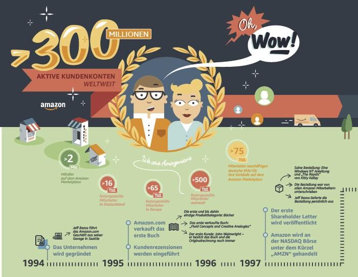 Amazon Timeline von 1994 bis 1997