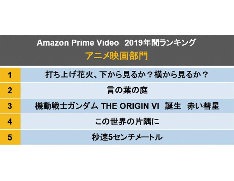 Amazon Prime Video 年間ランキング発表