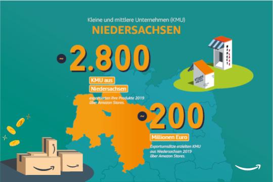 Kleine und mittlere Unternehmen in Niedersachsen.