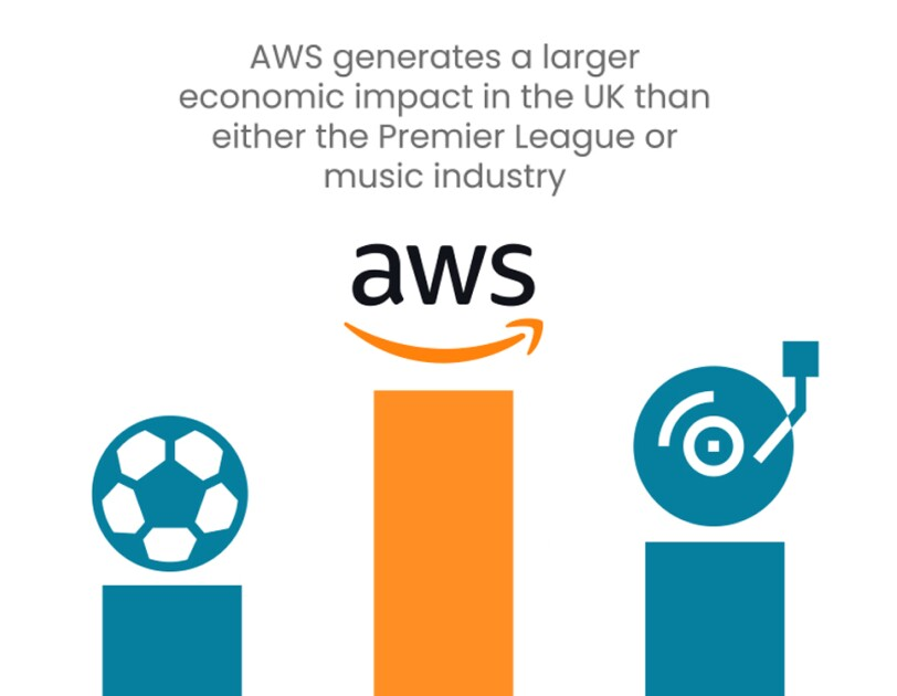 AWS economic infographic