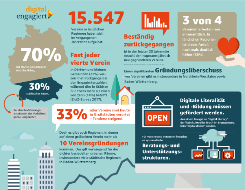 digital_engagiert Grafik mit verschieden Informationen zum sozialen Engagement in Deutschland.