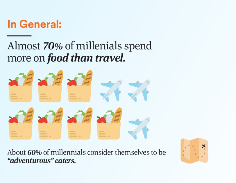 "Almost 70% spend more on food than travel. About 60% consder themselves to be ""adventurous"" eaters."