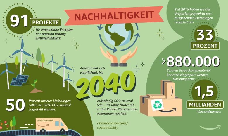 Nachhaltigkeit neu
