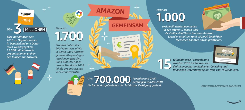 Amazon gemeinsam Grafik zeigt verschieden Zahlen und Fakten zu den Spenden aus 2018