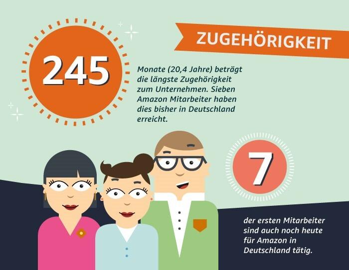 Mitarbeiterzahlen 20 Jahre Amazon.de