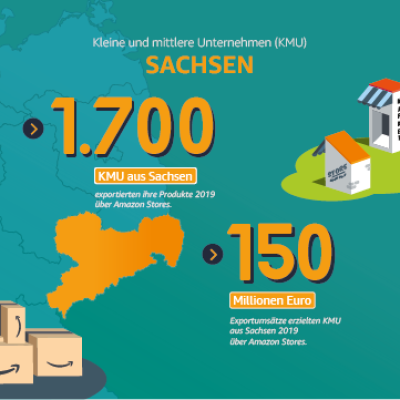 Kleine und mittlere Unternehmen in Sachsen.
