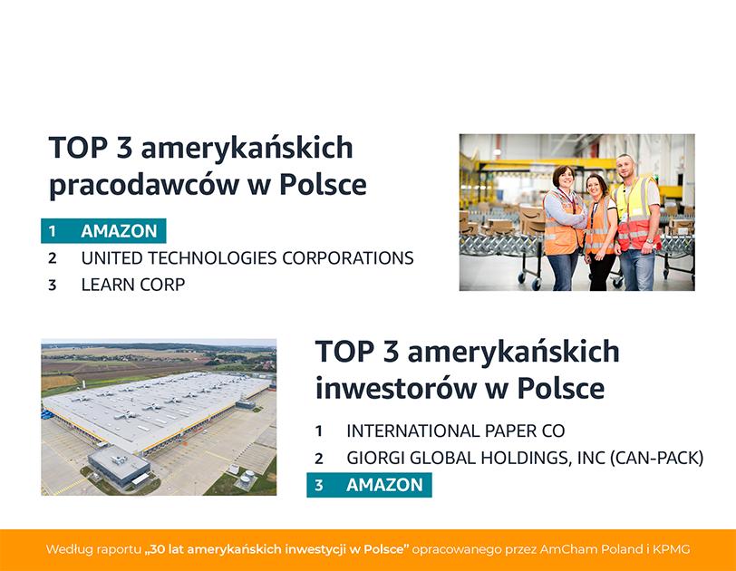 Tablica pokazująca top 3 amerykańskich pracodawców w Polsce i top 3 amerykańskich inwestorów w Polsce