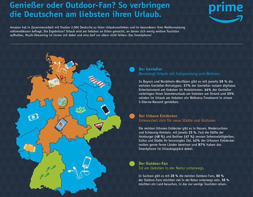Amazon und YouGov haben eine gemeinsame Studie herausgegeben, wo und wie die Deutschen Urlaub machen.