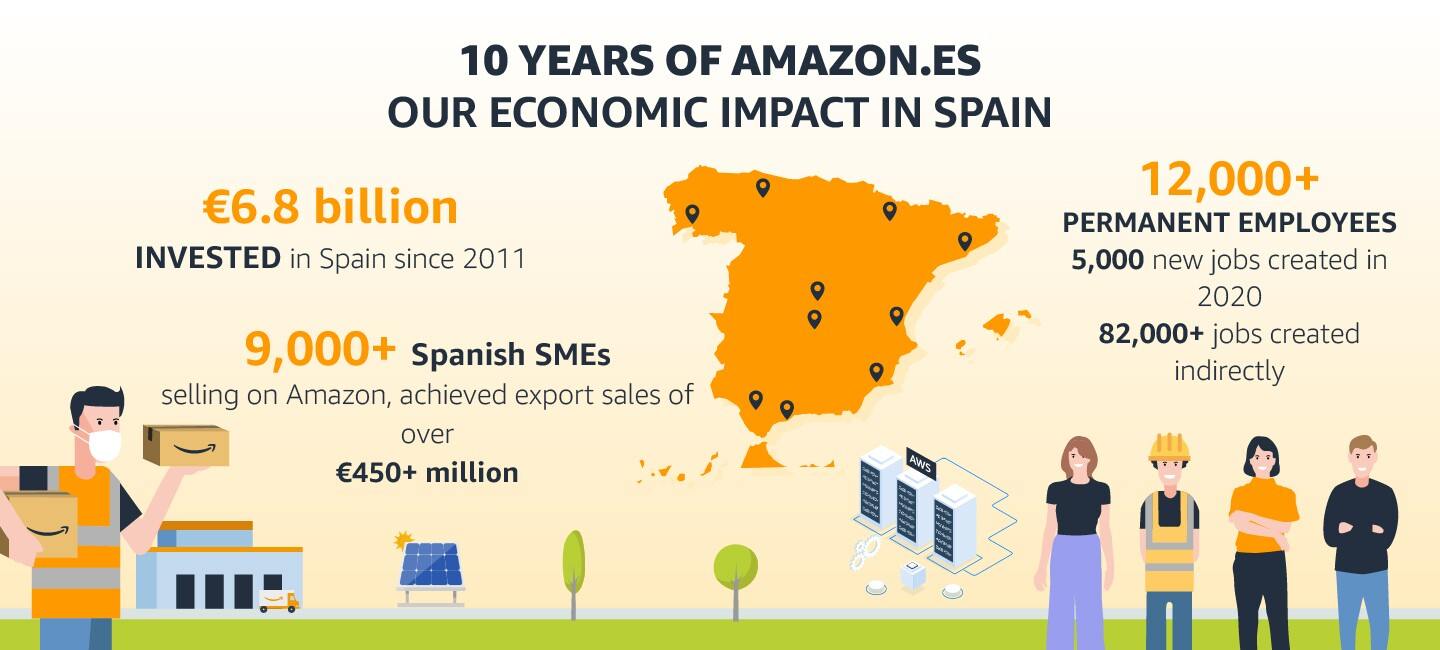10 years of Amazon in Spain and our economic impact infographic.