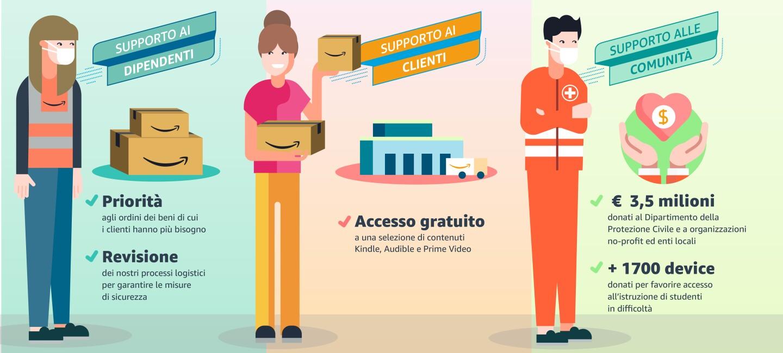 Illustrazione relativa alle azioni intraprese da Amazon durante l'emergenza Covid-19. Tre sezioni dedicate al supporto ai dipendenti, ai clienti e alle comunità