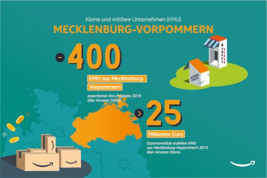 Kleine und mittlere Unternehmen in Mecklenburg-Vorpommern.