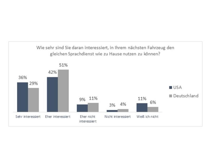 Grafik Wie sehr sind Sie daran interessiert, in Ihrem nächsten Fahrzeug den gleichen Sprachdients wie zu Hause nutzen zu können?