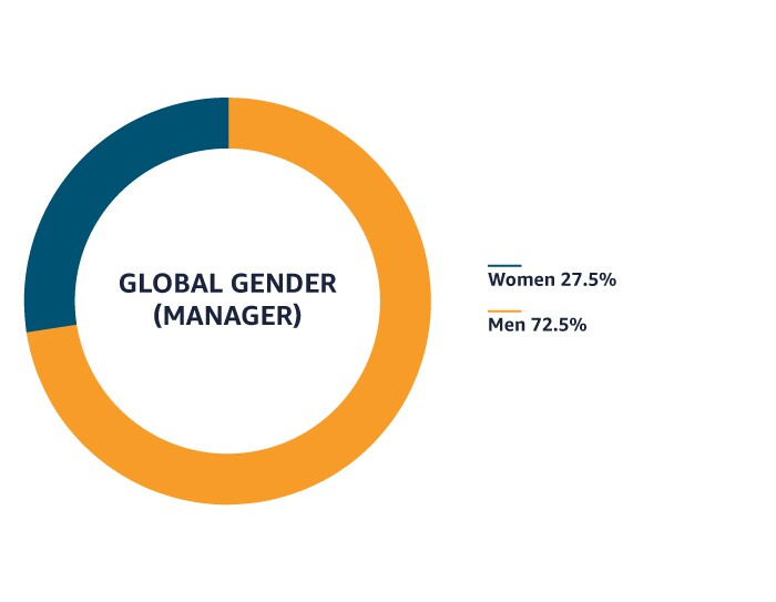 Amazon's global workforce is 60% male and 40% female