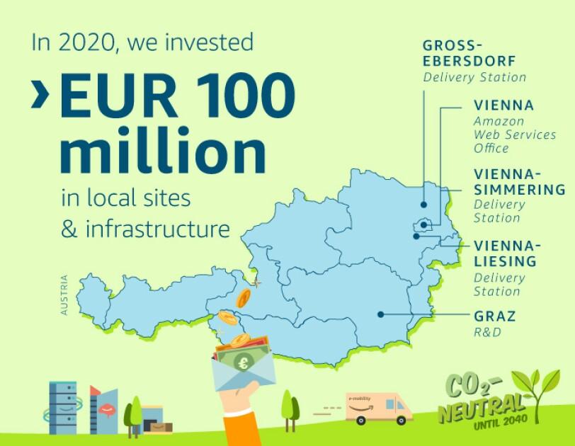 Infographic of Amazon's 2020 investments across Austria