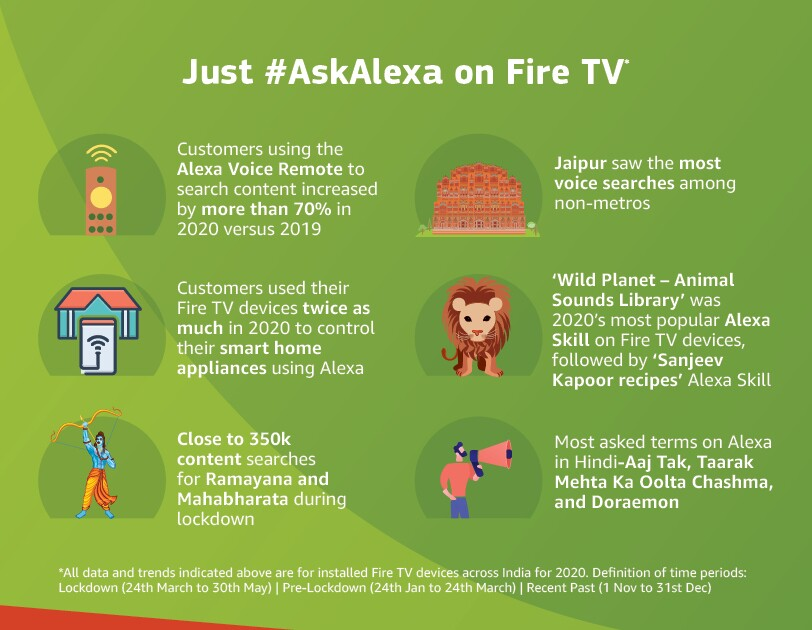 Revised Fire TV infographcs