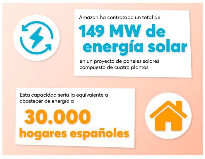 Infografía: Amazon ha contratado un total de 149 MW de energía solar en un proyecto de paneles solares compuesto de cuatro plantas. Esta capacidad sería la equivalente a abastecer de energía a 30 000 hogares españoles.