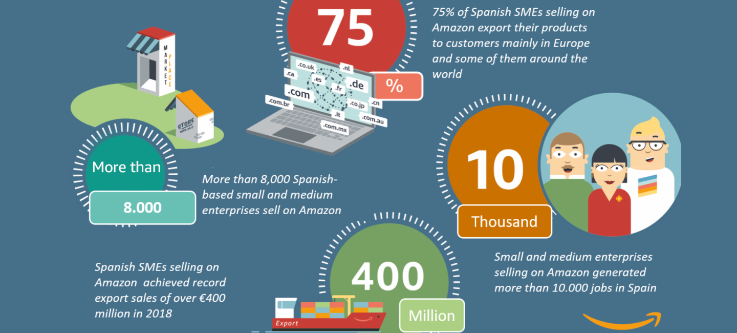 Spanish Small and Medium Enterprises Selling on Amazon are more than 8,000 and Delivered Export Sales Over €400 Million in 2018