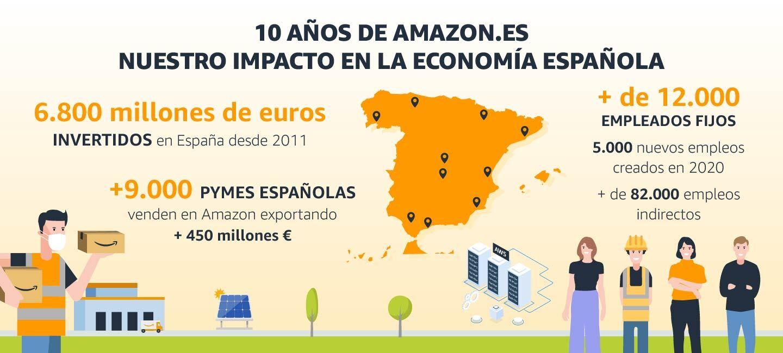Infografia 10 años de Amazon.es_Su impacto en la economía española. 10 años de Amazon.es. Nuestro impacto en la economía española. Sale el mapa de España y en el lado izquierdo 6 800 millones de euros invertudos en España desde 2011, más de 9 000 pymes espalolas venden en Amazon exportando más de 450 millones de euros. Y en el lado derecho: más de 12 000 empleados fijos, 5 000 nuevos empleeos creados en 2020 y más de 82 000 empleos indirectos.