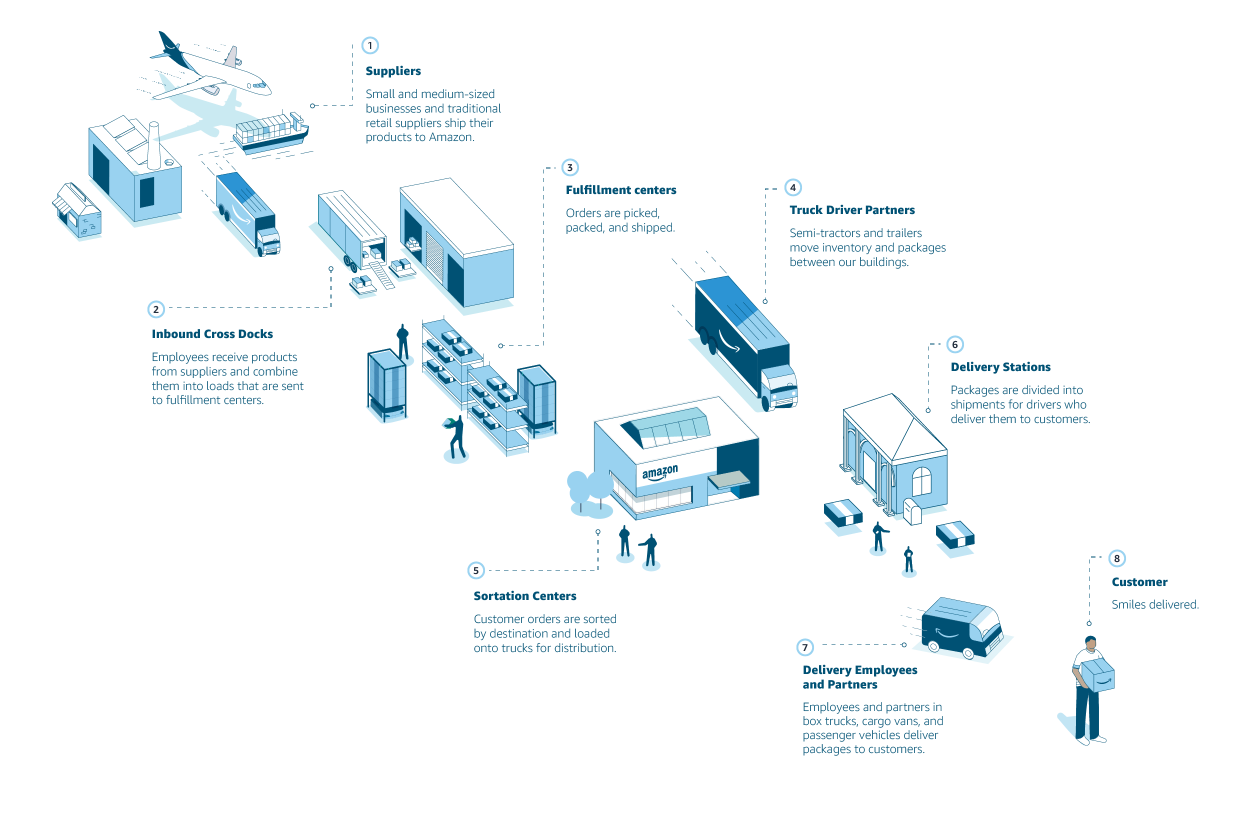 Graphic depicting supply chain