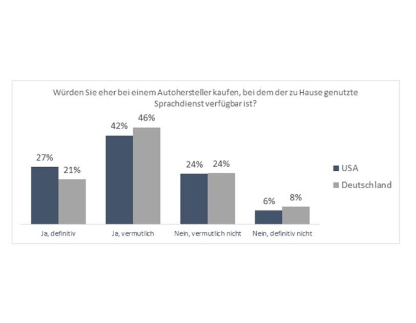 Grafik Würden Sie eher bei einem Autohersteller kaufen, bei dem der zu Hause genutzt Sprachdienst verfügbar ist?