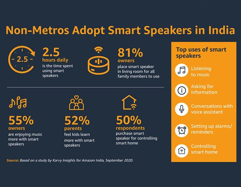 Speaker infographic Amazon India