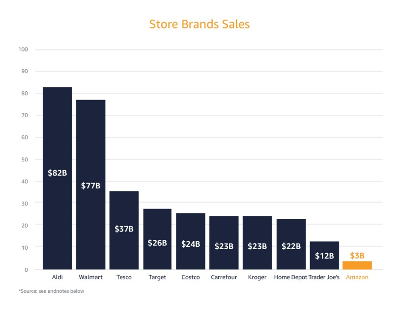 Graph illustrating sales of retailers