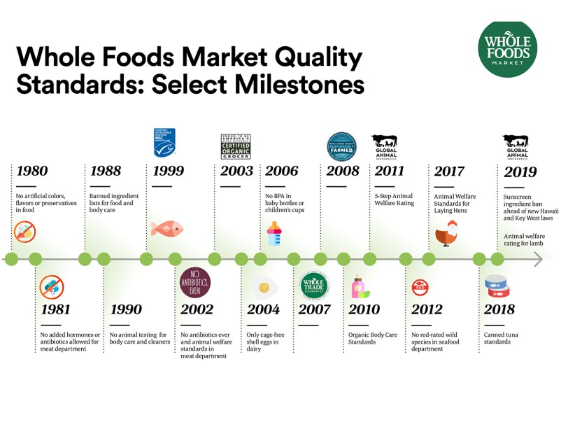 Illustration of Whole Foods Market timeline focused on Market Standards, from 1980 to 2019.