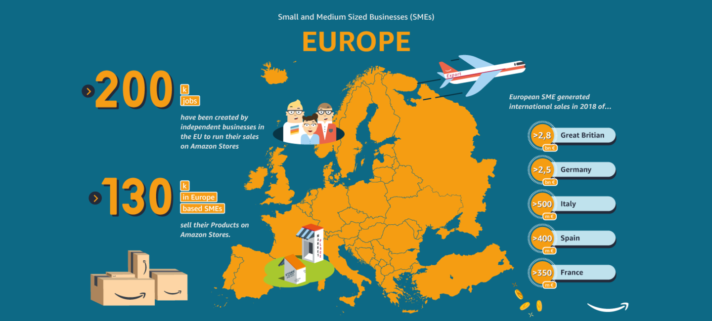 Infography about SMEs in Europe