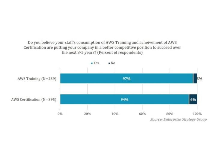 ESG research AWS chart 1